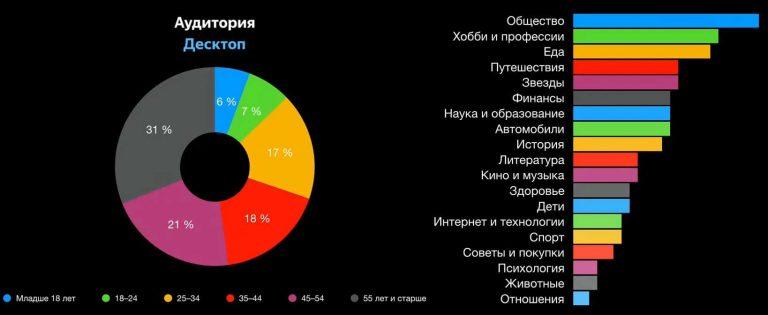 Популярные темы в Яндекс Дзен